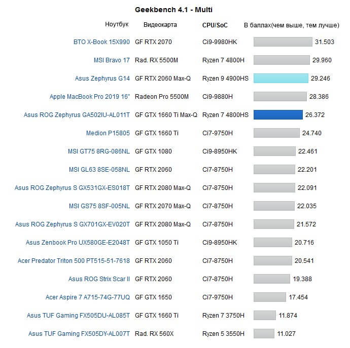 geekbench 4.1 multi