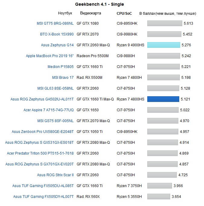 geekbench 4.1 single
